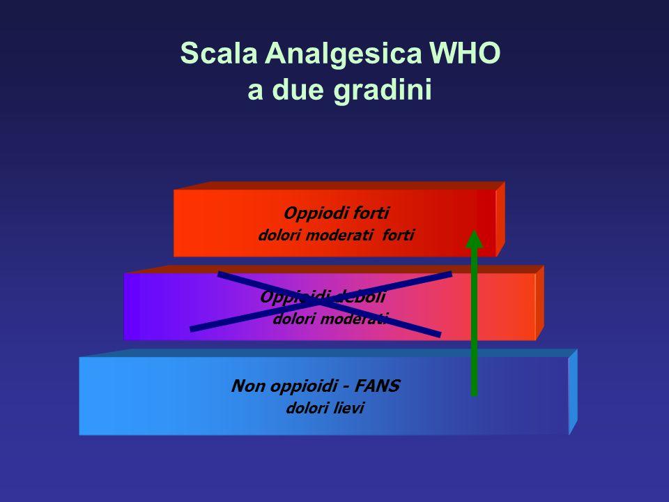 Scala Analgesica WHO a due gradini Non oppioidi - FANS dolori lievi Oppioidi deboli dolori moderati Oppiodi forti dolori moderati forti