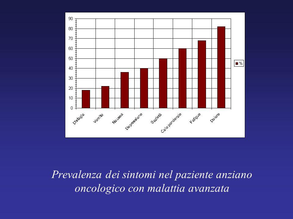 Prevalenza dei sintomi nel paziente anziano oncologico con malattia avanzata