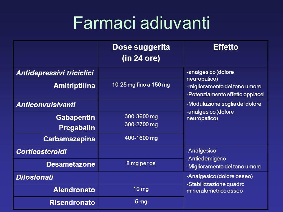 Farmaci adiuvanti Dose suggerita (in 24 ore) Effetto Antidepressivi triciclici -analgesico (dolore neuropatico) -miglioramento del tono umore -Potenzi