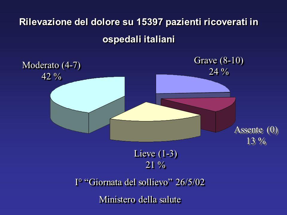 Grave (8-10) 24 % Assente (0) 13 % Moderato (4-7) 42 % Lieve (1-3) 21 % Rilevazione del dolore su 15397 pazienti ricoverati in ospedali italiani Rilev