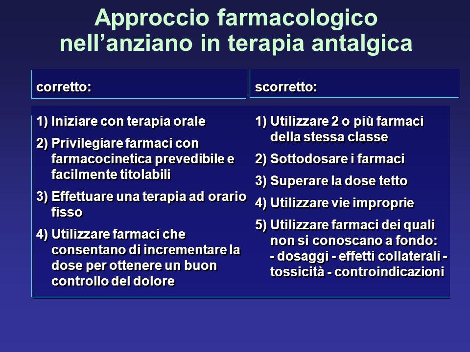Approccio farmacologico nellanziano in terapia antalgica scorretto: 1) Utilizzare 2 o più farmaci della stessa classe 2) Sottodosare i farmaci 3) Supe