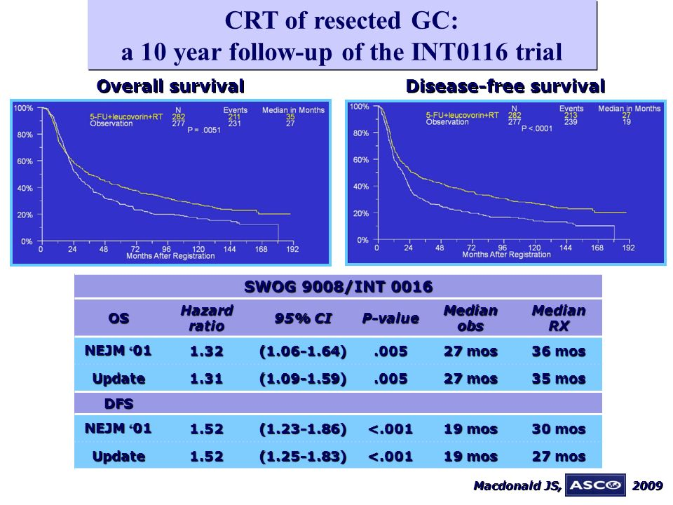 Disease-free survival CRT of resected GC: a 10 year follow-up of the INT0116 trial Overall survival SWOG 9008/INT 0016 OS Hazard ratio 95% CI P-value