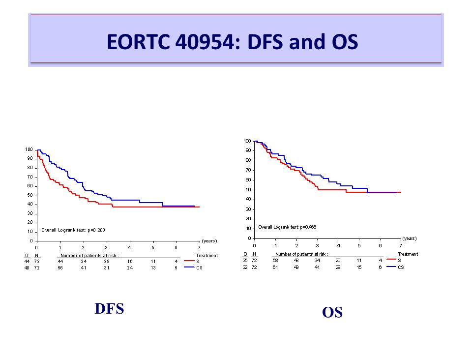 EORTC 40954: DFS and OS DFS OS