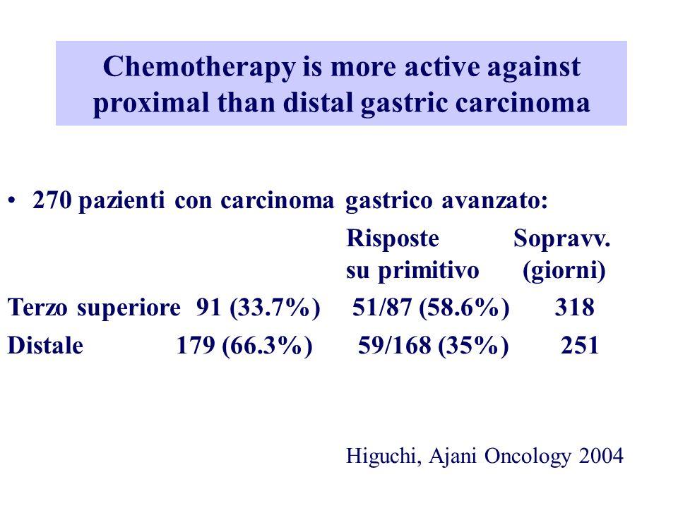 Chemotherapy is more active against proximal than distal gastric carcinoma 270 pazienti con carcinoma gastrico avanzato: Risposte Sopravv. su primitiv