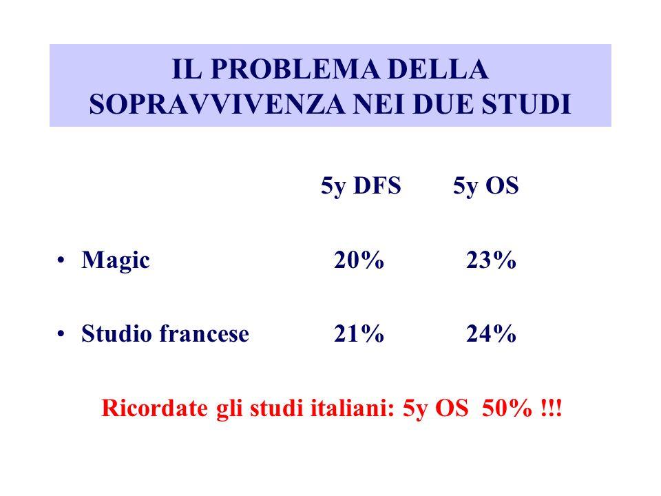 IL PROBLEMA DELLA SOPRAVVIVENZA NEI DUE STUDI 5y DFS5y OS Magic 20% 23% Studio francese 21% 24% Ricordate gli studi italiani: 5y OS 50% !!!