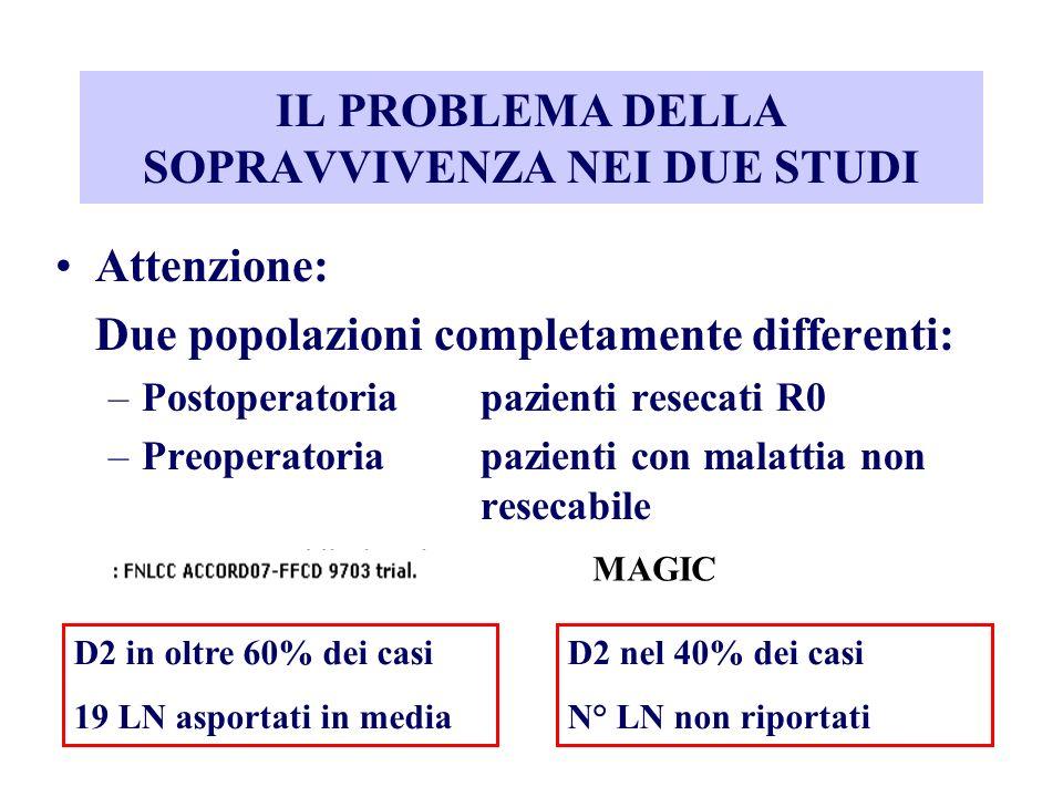 Attenzione: Due popolazioni completamente differenti: –Postoperatoriapazienti resecati R0 –Preoperatoriapazienti con malattia non resecabile IL PROBLE
