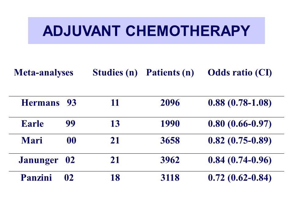 ADJUVANT CHEMOTHERAPY Meta-analysesStudies (n)Patients (n)Odds ratio (CI) Hermans 931120960.88 (0.78-1.08) Earle 991319900.80 (0.66-0.97) Mari 0021365