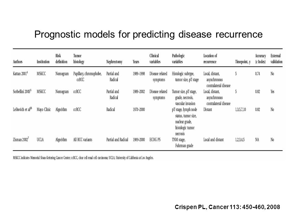 Prognostic models for predicting disease recurrence Crispen PL, Cancer 113: 450-460, 2008