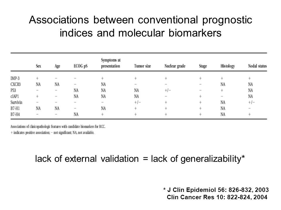 Associations between conventional prognostic indices and molecular biomarkers lack of external validation = lack of generalizability* * J Clin Epidemi
