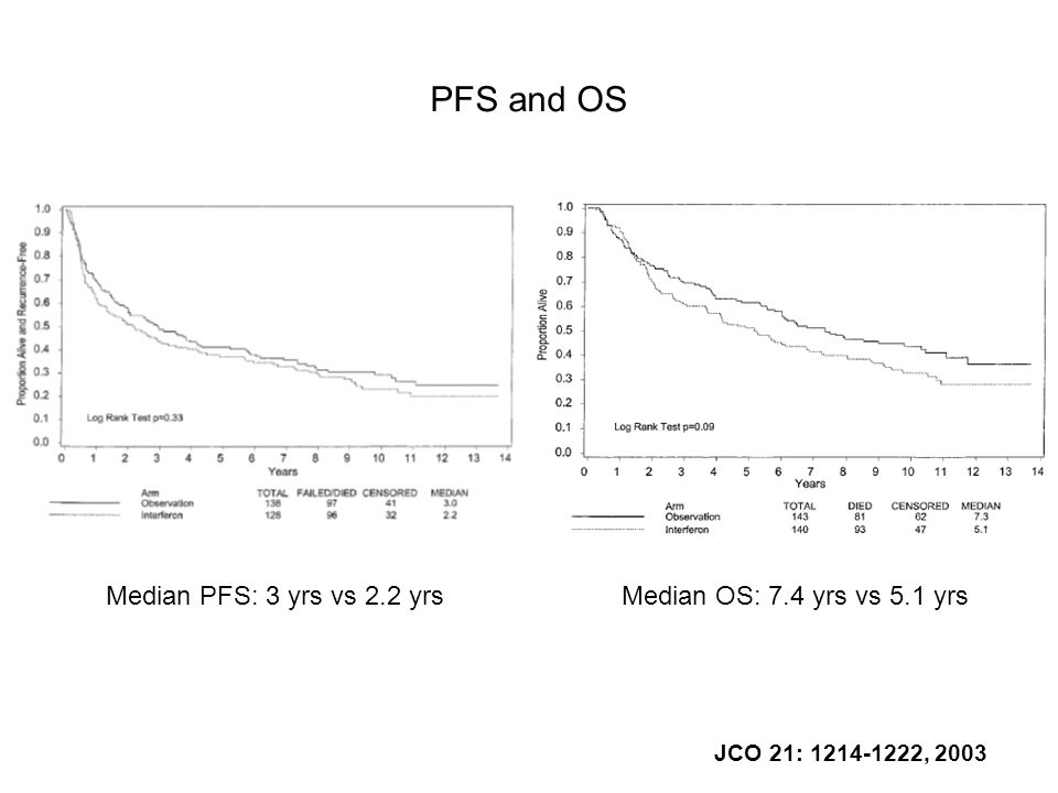 JCO 21: 1214-1222, 2003 PFS and OS Median PFS: 3 yrs vs 2.2 yrsMedian OS: 7.4 yrs vs 5.1 yrs