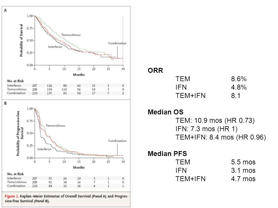 ORR TEM 8.6% IFN 4.8% TEM+IFN8.1 Median OS TEM: 10.9 mos (HR 0.73) IFN: 7.3 mos (HR 1) TEM+IFN: 8.4 mos (HR 0.96) Median PFS TEM5.5 mos IFN3.1 mos TEM