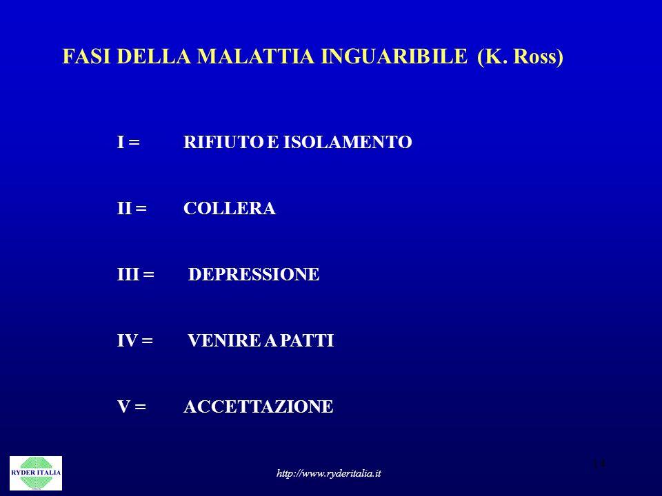 14 http://www.ryderitalia.it FASI DELLA MALATTIA INGUARIBILE (K. Ross) I =RIFIUTO E ISOLAMENTO II =COLLERA III = DEPRESSIONE IV = VENIRE A PATTI V =AC