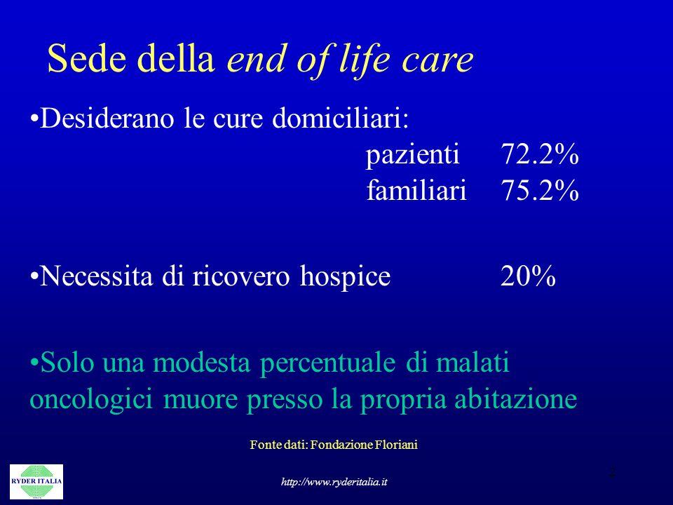 2 Sede della end of life care http://www.ryderitalia.it Desiderano le cure domiciliari: pazienti72.2% familiari75.2% Necessita di ricovero hospice 20%