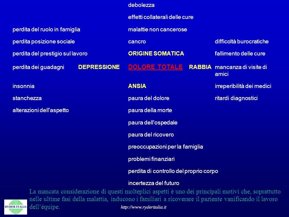 5 http://www.ryderitalia.it debolezza effetti collaterali delle cure perdita del ruolo in famigliamalattie non cancerose perdita posizione socialecanc