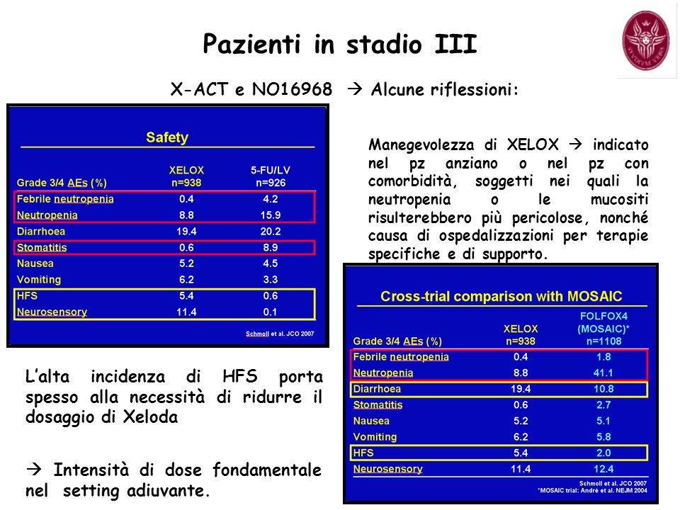 Pazienti in stadio III X-ACT e NO16968 Alcune riflessioni: Lalta incidenza di HFS porta spesso alla necessità di ridurre il dosaggio di Xeloda Intensità di dose fondamentale nel setting adiuvante.