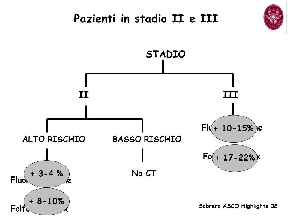 STADIO II III Fluoropirimidine Folfox - Xelox ALTO RISCHIO BASSO RISCHIO Fluoropirimidine Folfox - Xelox + 3-4 % + 8-10% + 10-15% + 17-22% Sobrero ASCO Highlights 08 Pazienti in stadio II e III No CT