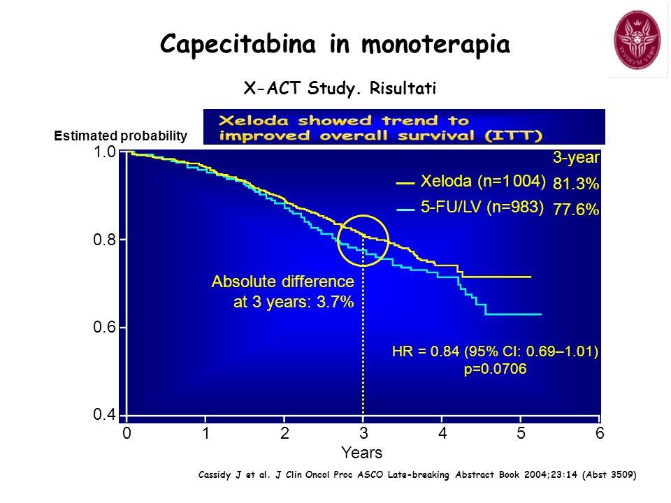Xeloda (n=1 004) 5-FU/LV (n=983) 3-year 81.3% 77.6% 1.0 0.8 0.6 0.4 HR = 0.84 (95% CI: 0.69–1.01) p=0.0706 01234560123456 Estimated probability Years Cassidy J et al.