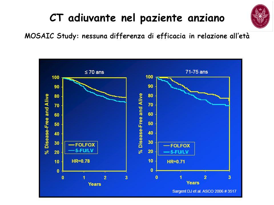 MOSAIC Study: nessuna differenza di efficacia in relazione alletà CT adiuvante nel paziente anziano