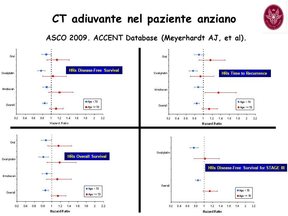 HRs Disease-Free Survival ASCO 2009.ACCENT Database (Meyerhardt AJ, et al).