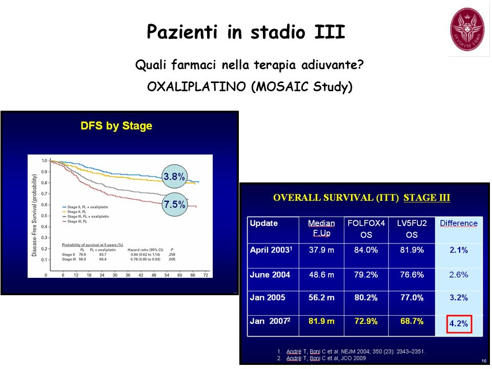 Consistent benefit in DFS, RFS and OS –multivariate analysis shows a significant, 20% improvement in all three endpoints Improved safety profile Xeloda should replace 5-FU/LV (bolus) in adjuvant treatment of colon cancer Capecitabina in monoterapia X-ACT Study.