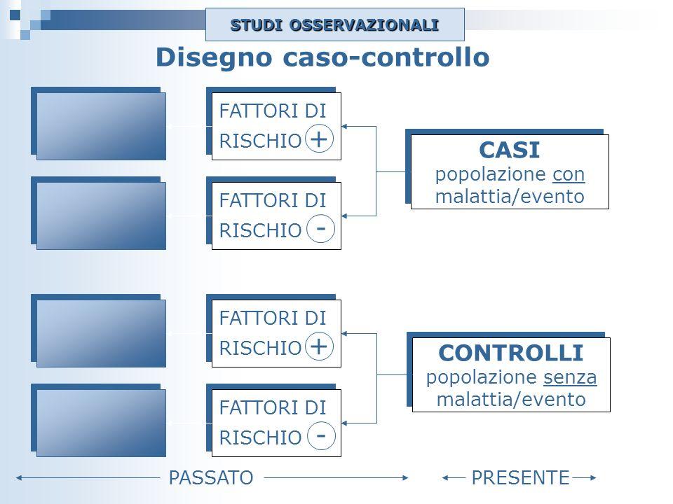 Disegno caso-controllo FATTORI DI RISCHIO + FATTORI DI RISCHIO + FATTORI DI RISCHIO - FATTORI DI RISCHIO - CASI popolazione con malattia/evento CASI p