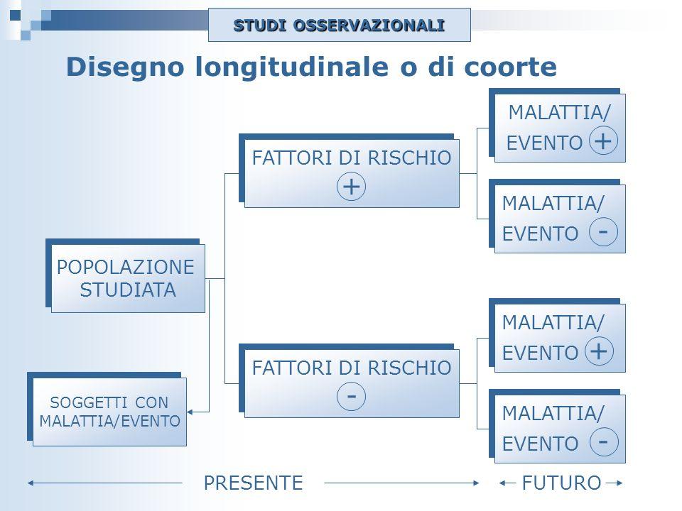 Disegno longitudinale o di coorte POPOLAZIONE STUDIATA POPOLAZIONE STUDIATA MALATTIA/ EVENTO + MALATTIA/ EVENTO + MALATTIA/ EVENTO - MALATTIA/ EVENTO