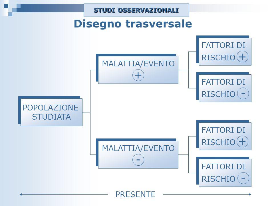 Disegno trasversale POPOLAZIONE STUDIATA POPOLAZIONE STUDIATA FATTORI DI RISCHIO + FATTORI DI RISCHIO + FATTORI DI RISCHIO - FATTORI DI RISCHIO - MALA