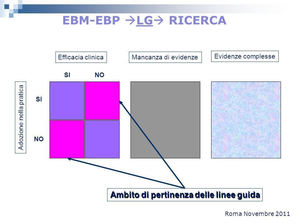 Roma Novembre 2011 Efficacia clinica SI NO SI NO Adozione nella pratica Mancanza di evidenze Evidenze complesse Ambito di pertinenza delle linee guida