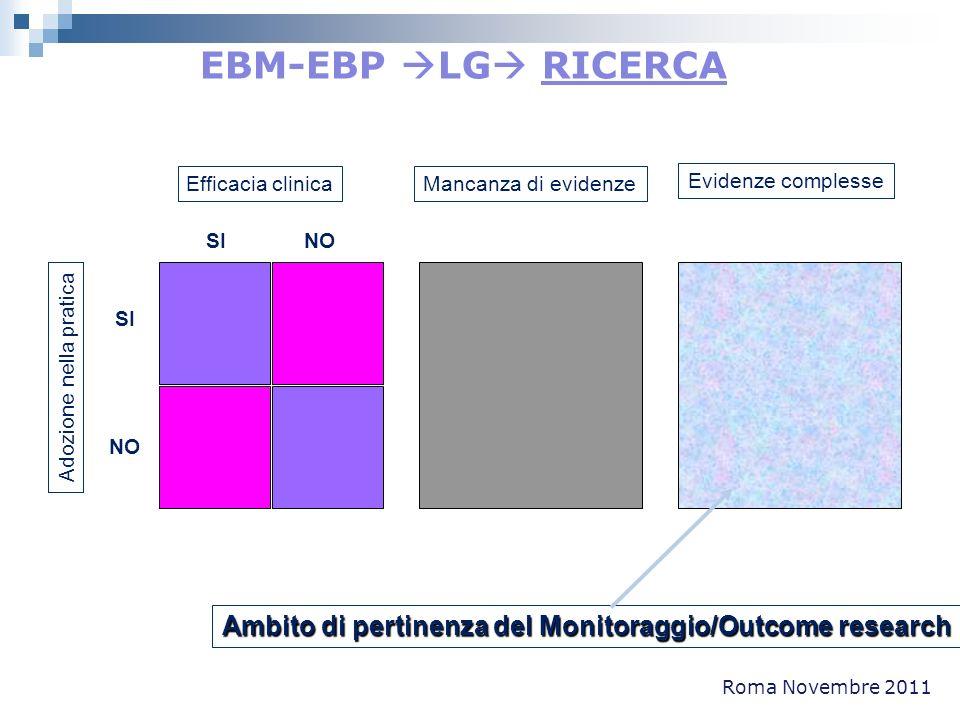 Roma Novembre 2011 Efficacia clinica SI NO SI NO Adozione nella pratica Mancanza di evidenze Evidenze complesse Ambito di pertinenza del Monitoraggio/