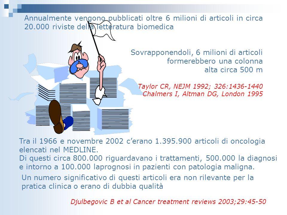 Annualmente vengono pubblicati oltre 6 milioni di articoli in circa 20.000 riviste della letteratura biomedica Sovrapponendoli, 6 milioni di articoli