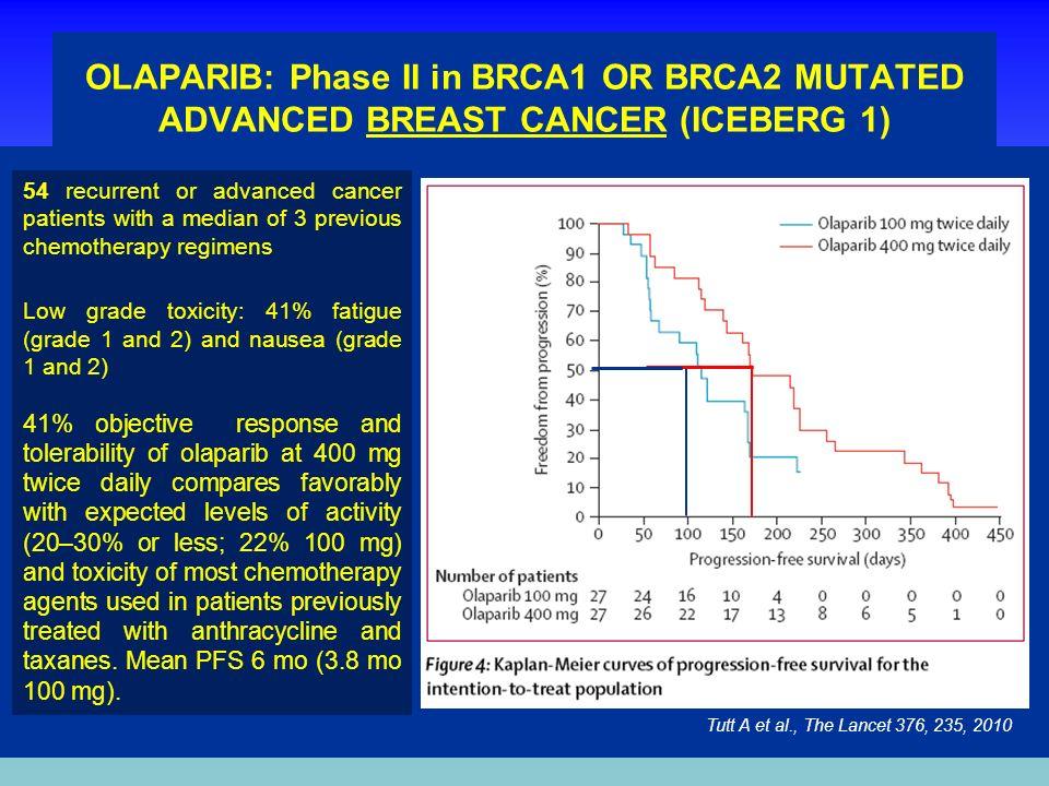 OLAPARIB: Phase II in BRCA1 OR BRCA2 MUTATED ADVANCED BREAST CANCER (ICEBERG 1) Tutt A et al., The Lancet 376, 235, 2010 54 recurrent or advanced canc