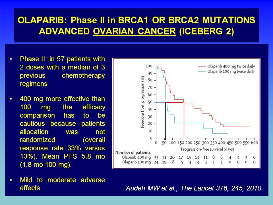 OLAPARIB: Phase II in BRCA1 OR BRCA2 MUTATIONS ADVANCED OVARIAN CANCER (ICEBERG 2) 90% sporadic and 10% have a predisposing genetic defect 90% of pati