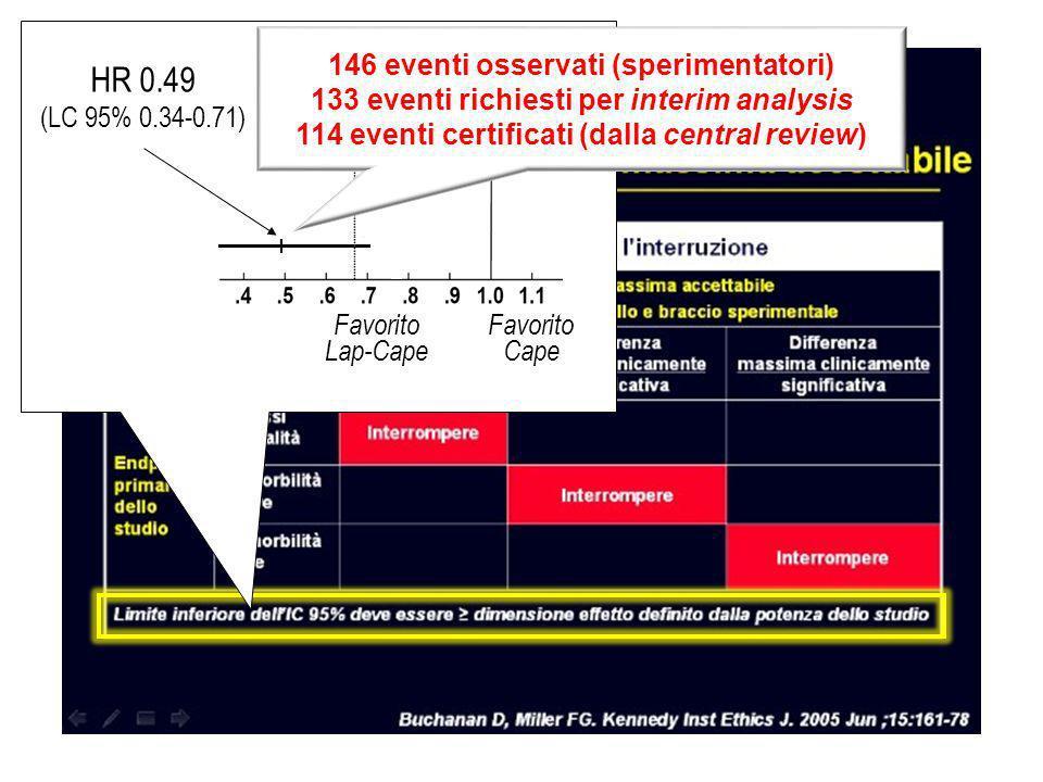 Favorito Lap-Cape Favorito Cape HR 0.49 (LC 95% 0.34-0.71) Δ di efficacia in EGF100151 RRR=33% 146 eventi osservati (sperimentatori) 133 eventi richiesti per interim analysis 114 eventi certificati (dalla central review)