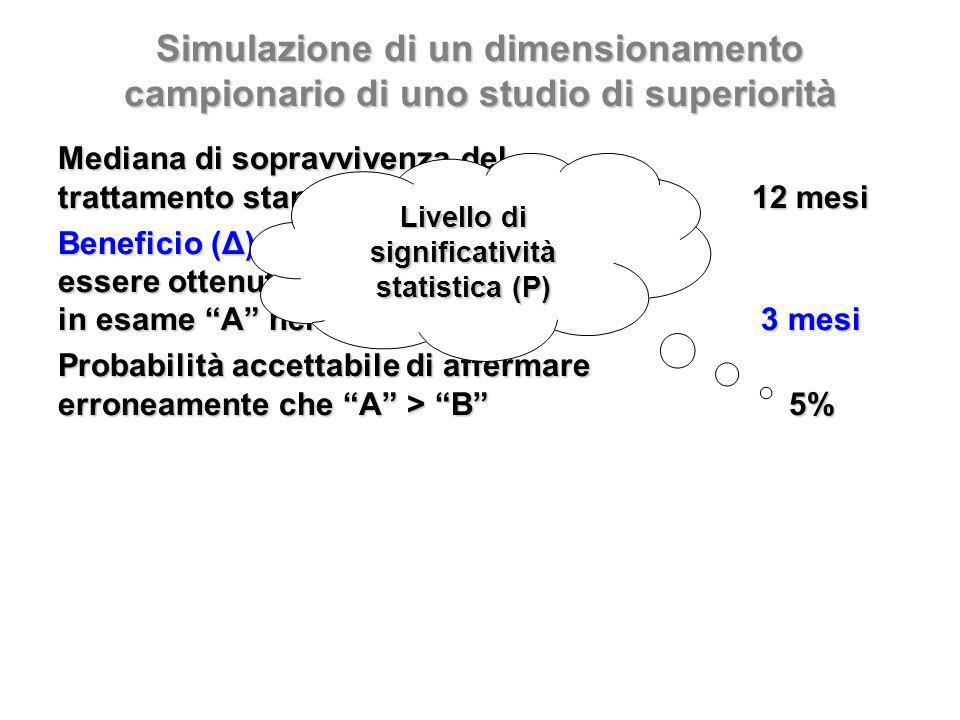 Simulazione di un dimensionamento campionario di uno studio di superiorità Mediana di sopravvivenza del trattamento standard B12 mesi Beneficio (Δ) che si ritiene possa essere ottenuto con il trattamento in esame A nei confronti di B3 mesi Probabilità accettabile di affermare erroneamente che A > B5% Livello di significatività statistica (P)