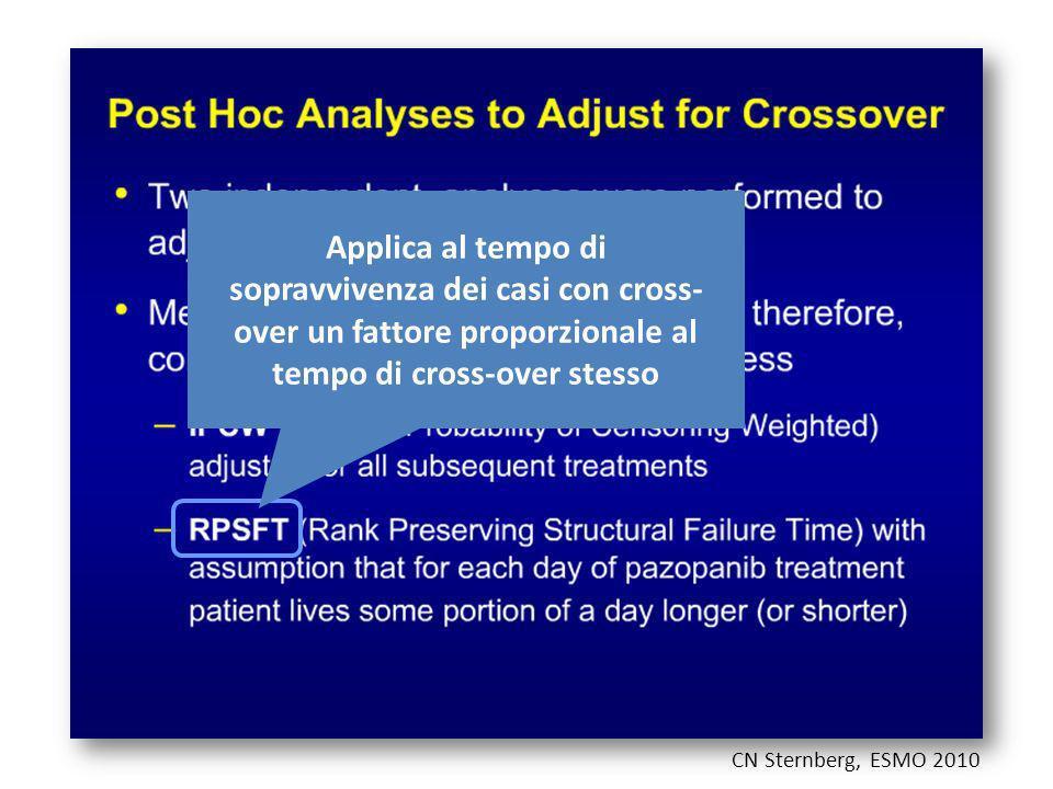 CN Sternberg, ESMO 2010 Applica al tempo di sopravvivenza dei casi con cross- over un fattore proporzionale al tempo di cross-over stesso