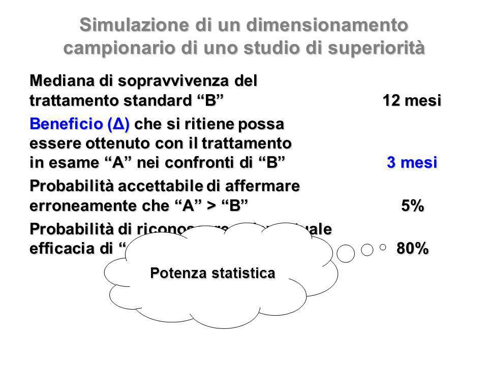 Simulazione di un dimensionamento campionario di uno studio di superiorità Mediana di sopravvivenza del trattamento standard B12 mesi Beneficio (Δ) che si ritiene possa essere ottenuto con il trattamento in esame A nei confronti di B3 mesi Probabilità accettabile di affermare erroneamente che A > B5% Probabilità di riconoscere uneventuale efficacia di A rispetto a B 80% Potenza statistica