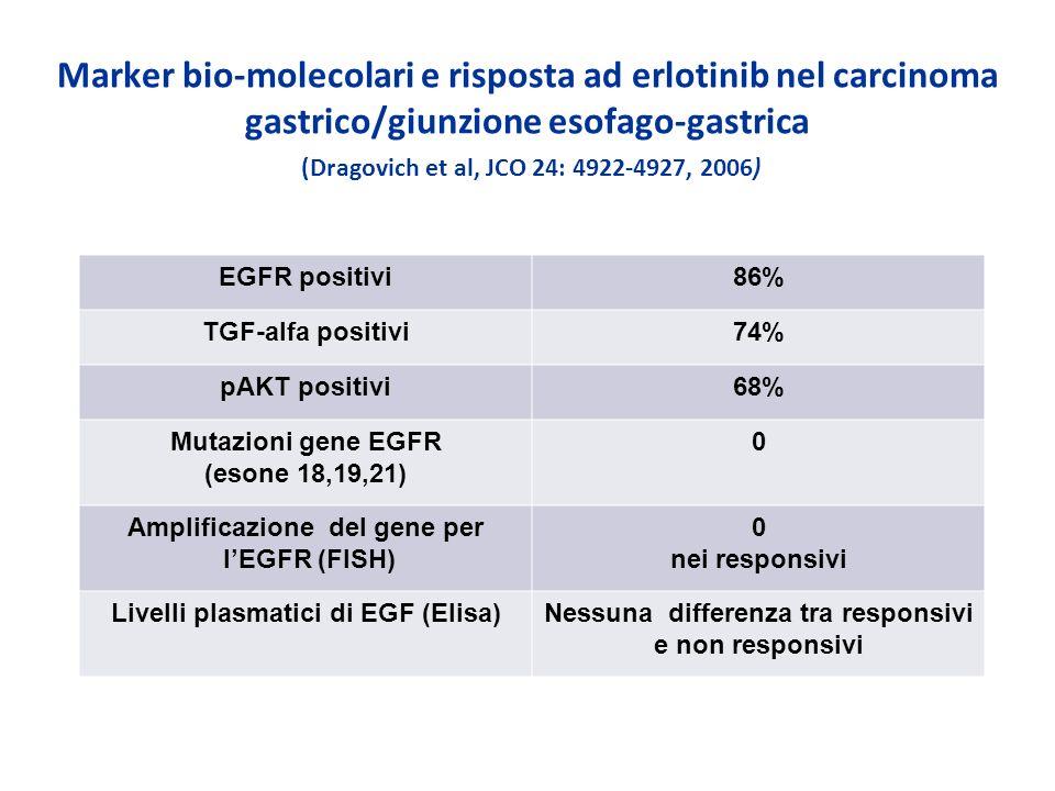 Marker bio-molecolari e risposta ad erlotinib nel carcinoma gastrico/giunzione esofago-gastrica (Dragovich et al, JCO 24: 4922-4927, 2006) EGFR positi
