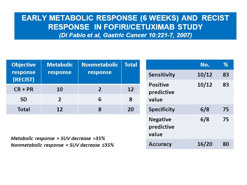 EARLY METABOLIC RESPONSE (6 WEEKS) AND RECIST RESPONSE IN FOFIRI/CETUXIMAB STUDY (Di Fabio et al, Gastric Cancer 10:221-7, 2007) Objective response (R