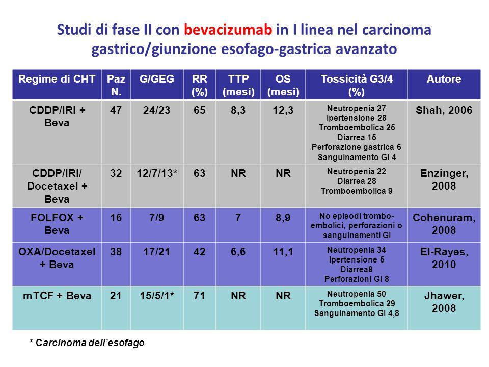 Studi di fase II con bevacizumab in I linea nel carcinoma gastrico/giunzione esofago-gastrica avanzato Regime di CHTPaz N. G/GEGRR (%) TTP (mesi) OS (
