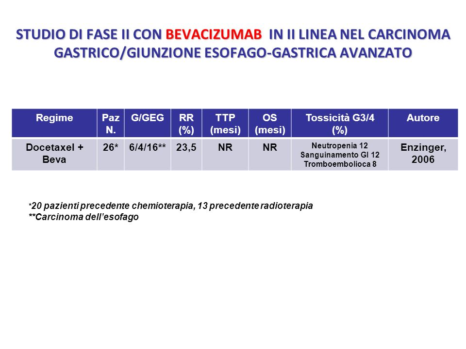 STUDIO DI FASE II CON BEVACIZUMAB IN II LINEA NEL CARCINOMA GASTRICO/GIUNZIONE ESOFAGO-GASTRICA AVANZATO RegimePaz N. G/GEGRR (%) TTP (mesi) OS (mesi)