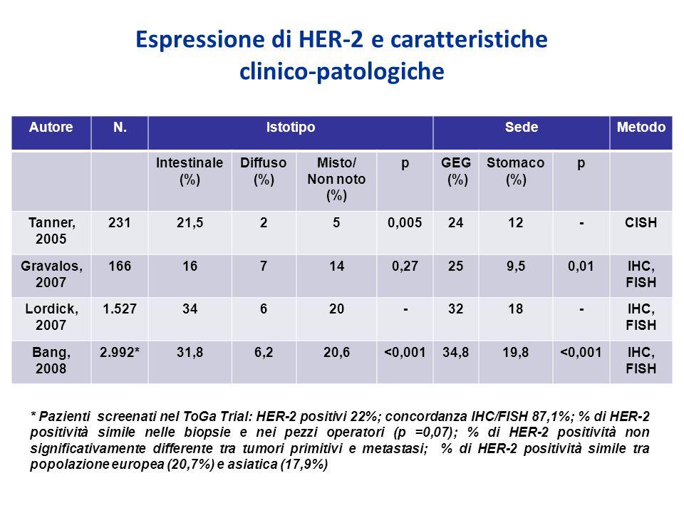Espressione di HER-2 e caratteristiche clinico-patologiche AutoreN.IstotipoSedeMetodo Intestinale (%) Diffuso (%) Misto/ Non noto (%) pGEG (%) Stomaco