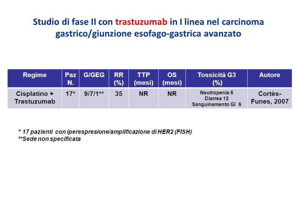 Studio di fase II con trastuzumab in I linea nel carcinoma gastrico/giunzione esofago-gastrica avanzato RegimePaz N. G/GEGRR (%) TTP (mesi) OS (mesi)