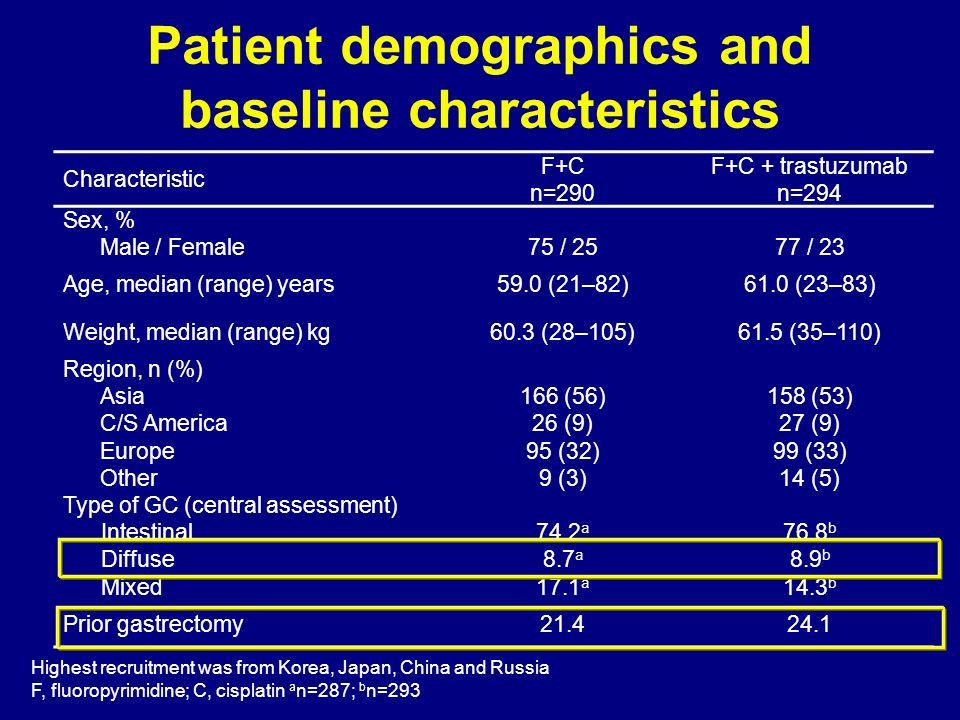 Characteristic F+C n=290 F+C + trastuzumab n=294 Sex, % Male / Female75 / 2577 / 23 Age, median (range) years59.0 (21–82)61.0 (23–83) Weight, median (