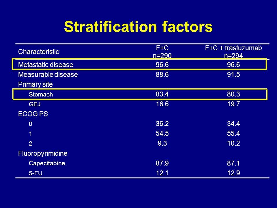 Characteristic F+C n=290 F+C + trastuzumab n=294 Metastatic disease96.6 Measurable disease88.691.5 Primary site Stomach 83.480.3 GEJ 16.619.7 ECOG PS