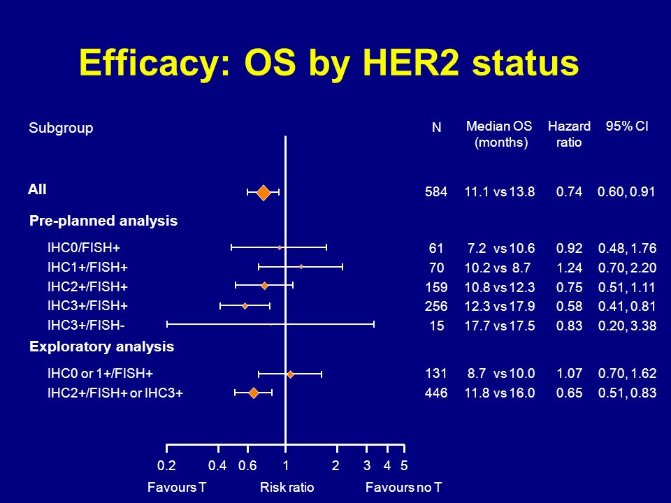 Efficacy: OS by HER2 status Subgroup Median OS (months) All 11.113.8vs Pre-planned analysis IHC0/FISH+ IHC1+/FISH+ IHC2+/FISH+ IHC3+/FISH+ IHC3+/FISH-