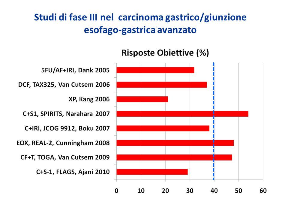 Studi di fase III nel carcinoma gastrico/giunzione esofago-gastrica avanzato