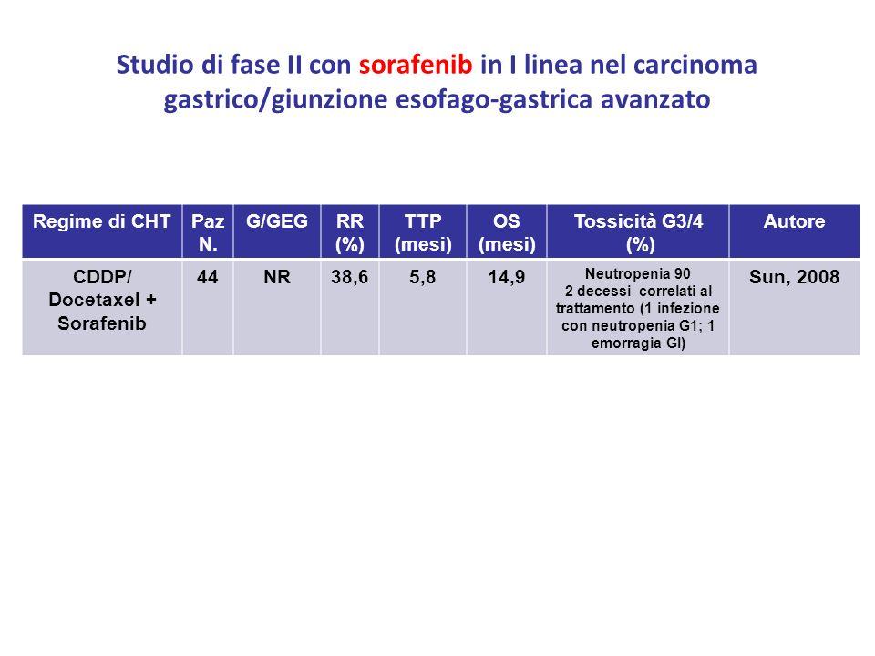 Studio di fase II con sorafenib in I linea nel carcinoma gastrico/giunzione esofago-gastrica avanzato Regime di CHTPaz N. G/GEGRR (%) TTP (mesi) OS (m