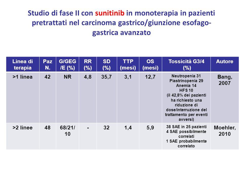 Studio di fase II con sunitinib in monoterapia in pazienti pretrattati nel carcinoma gastrico/giunzione esofago- gastrica avanzato Linea di terapia Pa