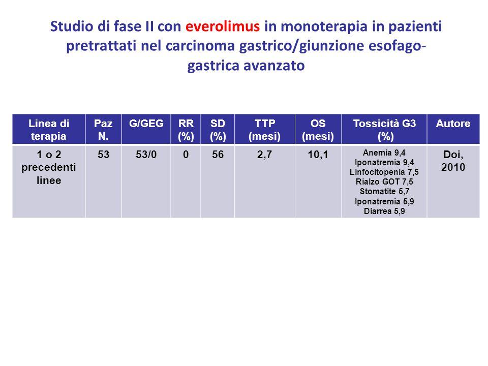 Studio di fase II con everolimus in monoterapia in pazienti pretrattati nel carcinoma gastrico/giunzione esofago- gastrica avanzato Linea di terapia P