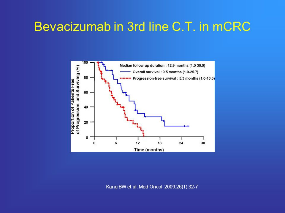 Bevacizumab in 3rd line C.T. in mCRC Kang BW et al. Med Oncol. 2009;26(1):32-7